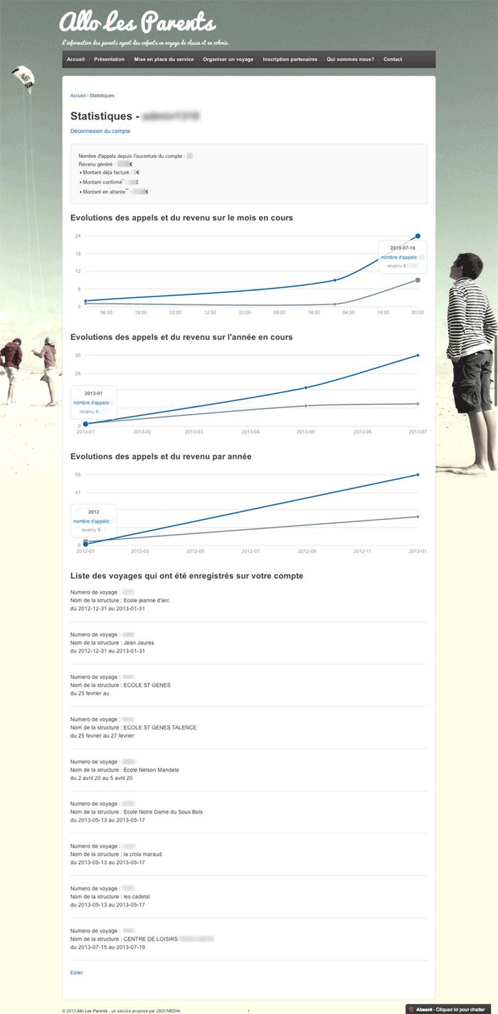 Statistiques---Allo-Les-Parents